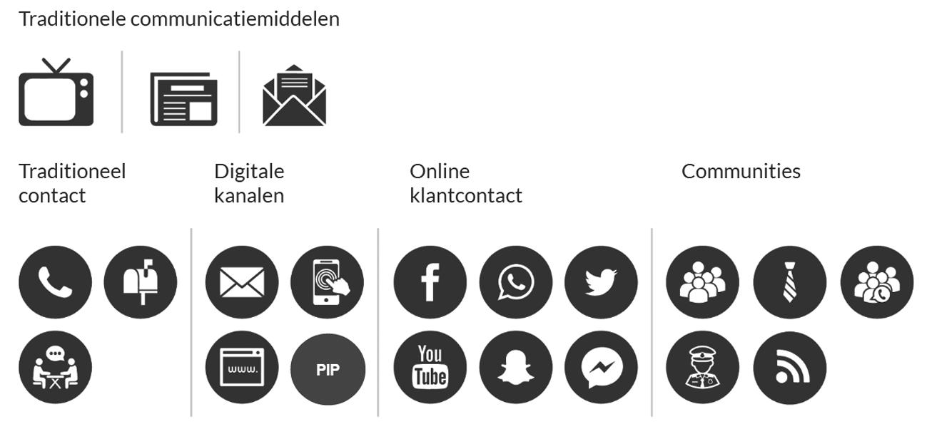 Gemeenten: klantcontact en interactie