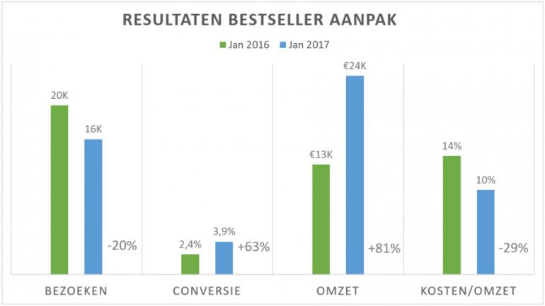 Figuur 2 Resultaten Markplaats Bestsellers na aanpassing datafeed