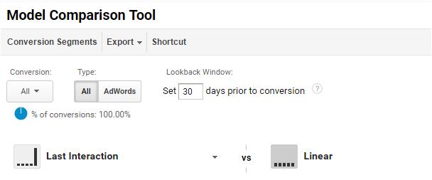 attributiemodel Google Analytics