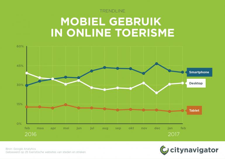 Grafiek waarin duidelijk wordt dat de smartphone het meest gebruikte apparaat is op een toeristische website