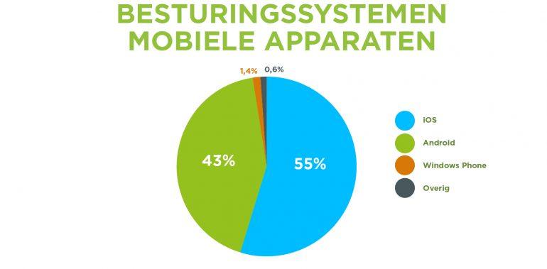 Grafiek: 55% van de mobiele bezoekers gebruikt een iOS apparaat