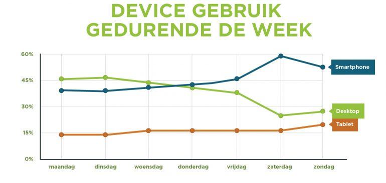 Grafiek: Smartphone wordt met name in het weekend gebruikt