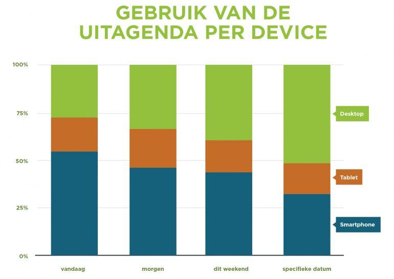 Grafiek: Smartphone bezoeker bekijkt vandaag en morgen.