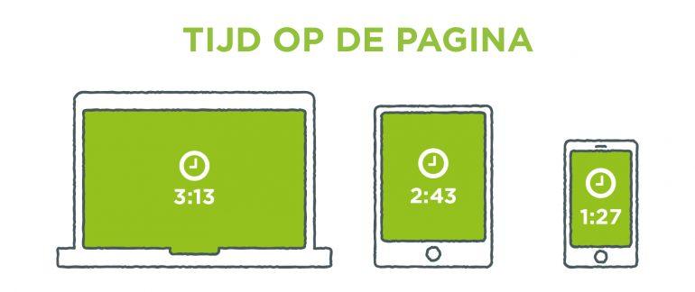 Overzicht met de gemiddelde tijd die op een pagina besteed wordt: Desktop (3:13), Tablet (2:43), Smartphone (1:27)
