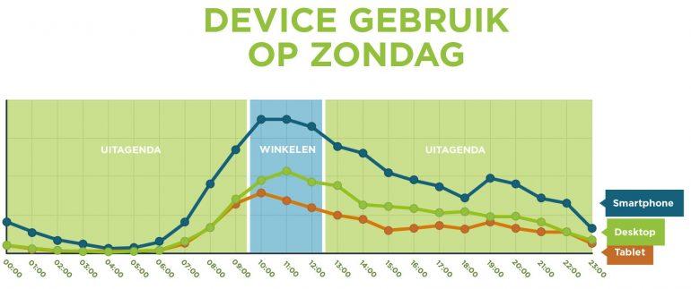Grafiek: Op zondag ligt de piek qua mobiele bezoekers rond de lunch