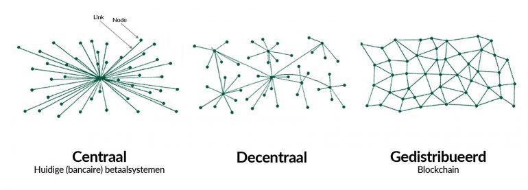 Decentraal versus centraal