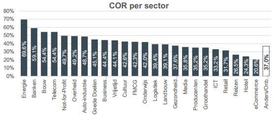 Confirmed Open Rate per sector