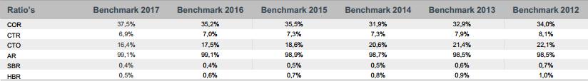 Benchmark resultaten sinds 2012