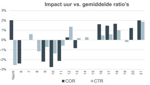 Impact uur versus gemiddelde ratio's