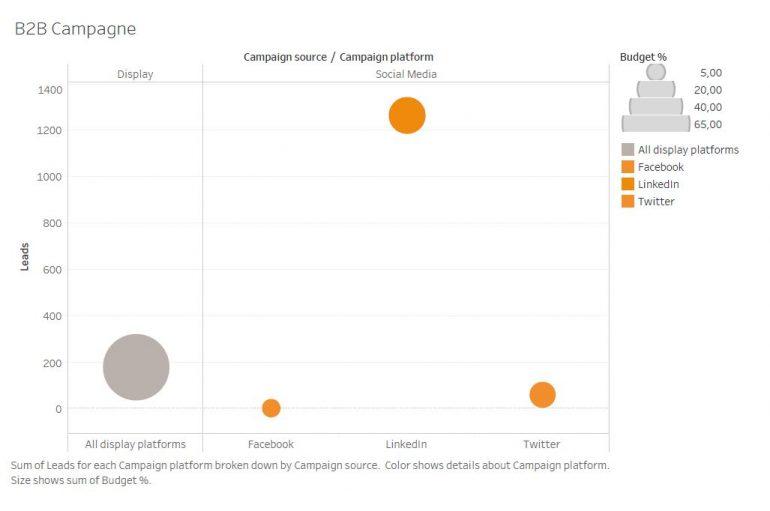 Visualisatie B2B Campagne