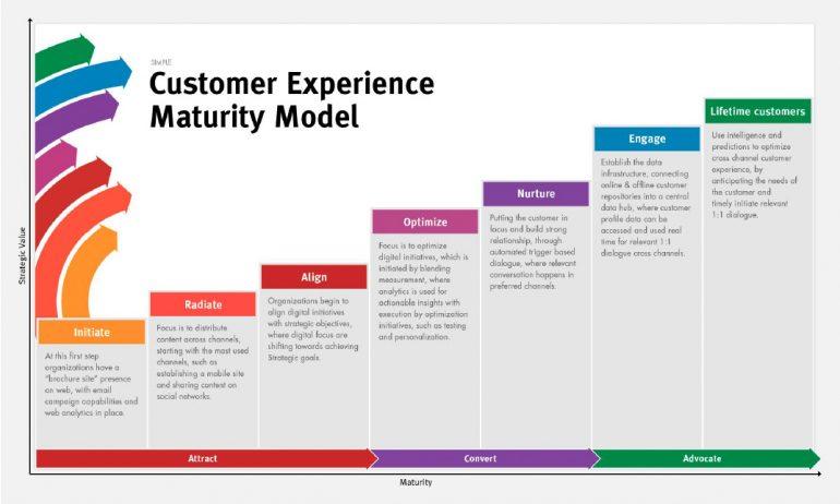 Customer Experience Maturity Model Sitecore