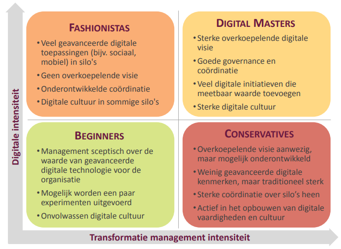 digital master smart city