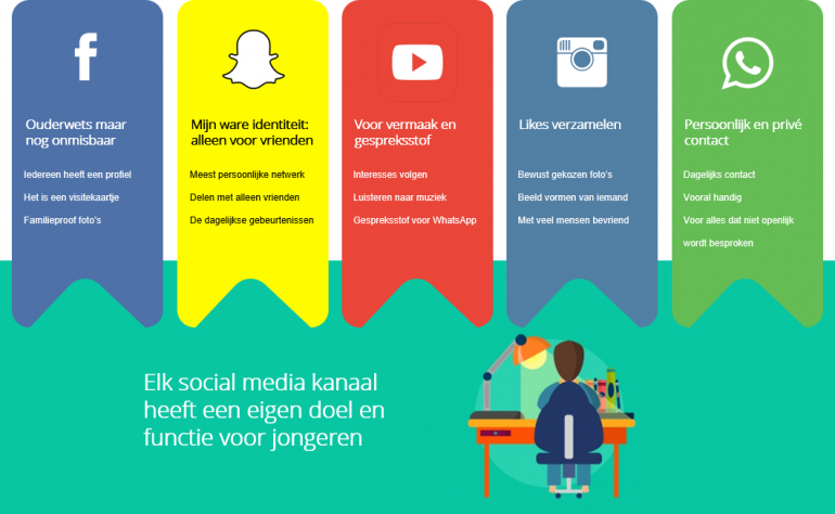 Jongeren online media appen swipen en bingewatchen for Bureau jeugd en media