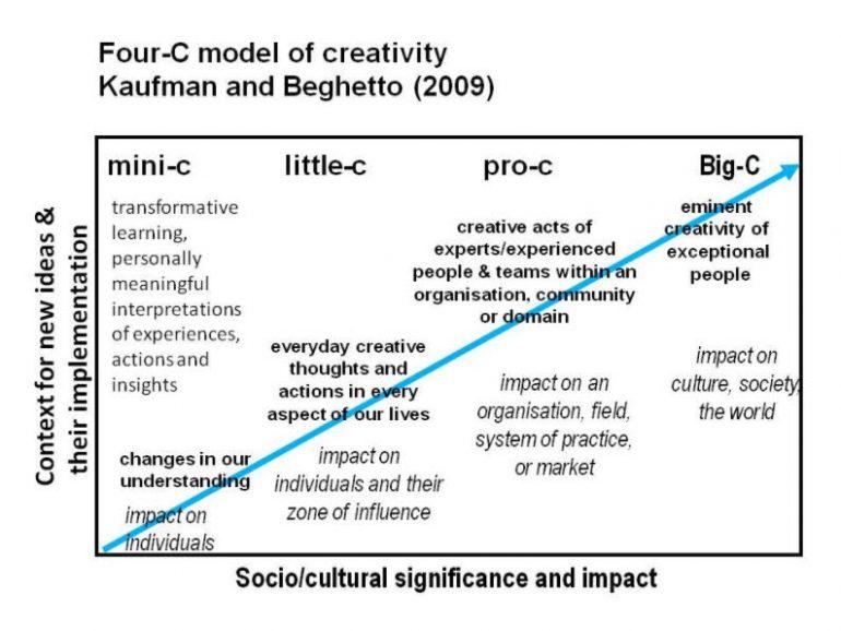 4C Model of Creativity - Kaufman